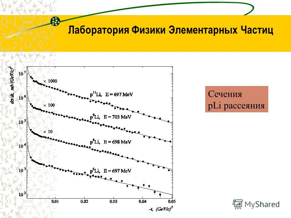 Лаборатория Физики Элементарных Частиц Сечения pLi рассеяния