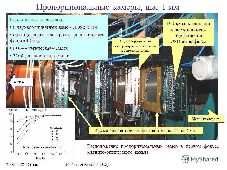 29 мая 2008 годаИ.Г. Алексеев (ИТЭФ) Однокоординатная камера-прототип с шагом проволочек 2 мм. пучок Двухкоординатные камеры с шагом проволочек 1 мм. Магнитная линза Расположение пропорциональных камер в первом фокусе магнито-оптического канала. Проп
