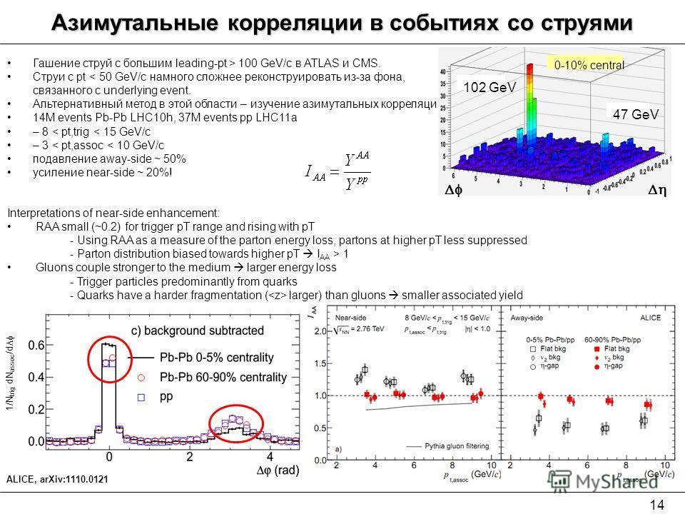 14 Азимутальные корреляции в событиях со струями Гашение струй с большим leading-pt > 100 GeV/c в ATLAS и CMS. Струи с pt < 50 GeV/c намного сложнее реконструировать из-за фона, связанного с underlying event. Альтернативный метод в этой области – изу