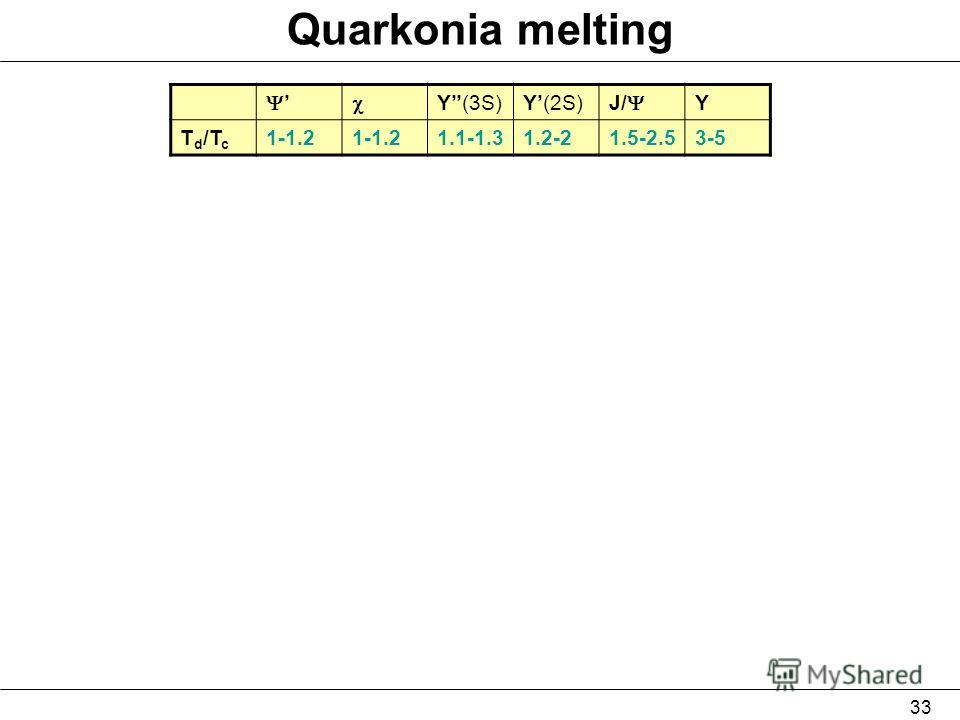 33 Quarkonia melting Y(3S)Y(2S) J/ Y T d /T c 1-1.2 1.1-1.31.2-21.5-2.53-5