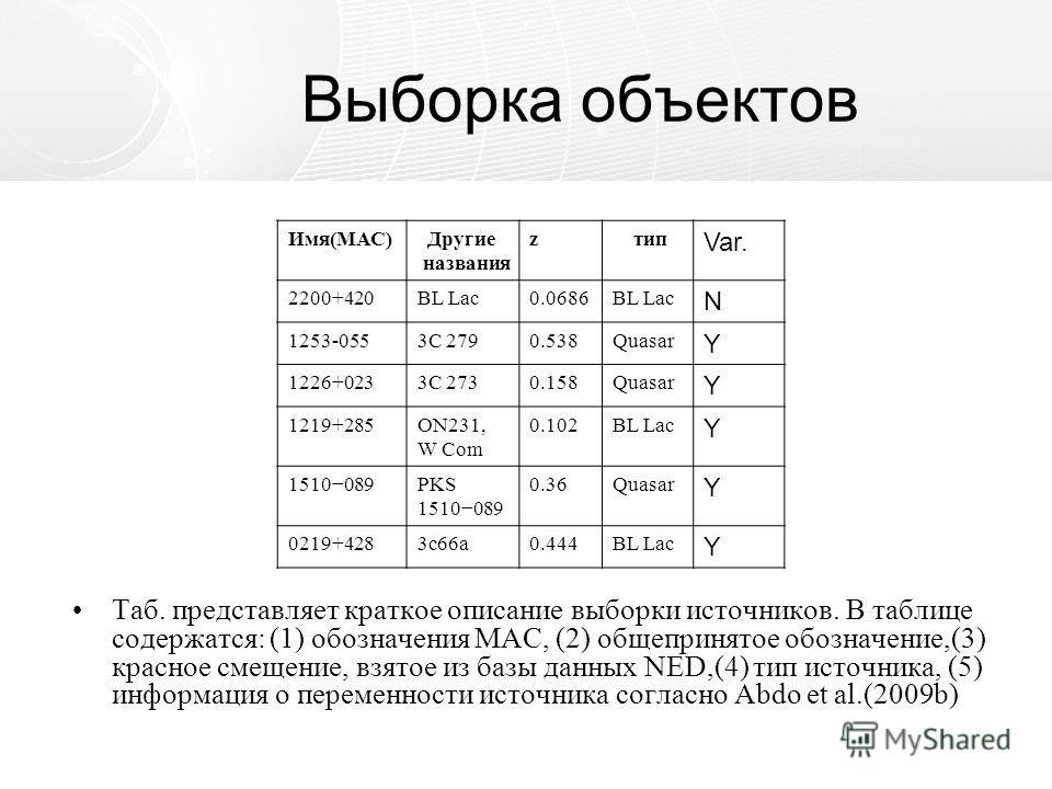 Выборка объектов Таб. представляет краткое описание выборки источников. В таблице содержатся: (1) обозначения МАС, (2) общепринятое обозначение,(3) красное смещение, взятое из базы данных NED,(4) тип источника, (5) информация о переменности источника