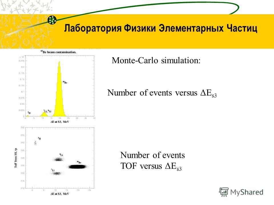 Лаборатория Физики Элементарных Частиц Number of events versus ΔE s3 Number of events TOF versus ΔE s3 Monte-Carlo simulation: