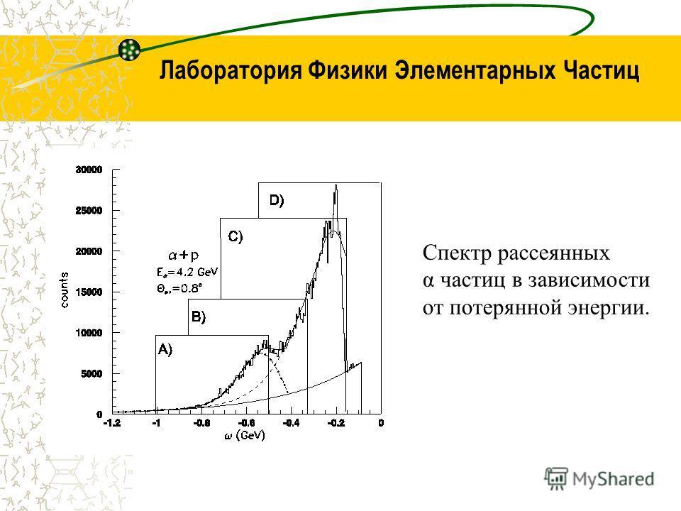Лаборатория Физики Элементарных Частиц Спектр рассеянных α частиц в зависимости от потерянной энергии.