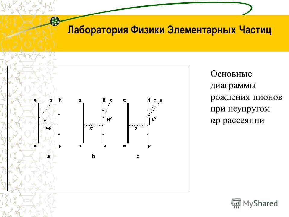 Лаборатория Физики Элементарных Частиц Основные диаграммы рождения пионов при неупругом αр рассеянии