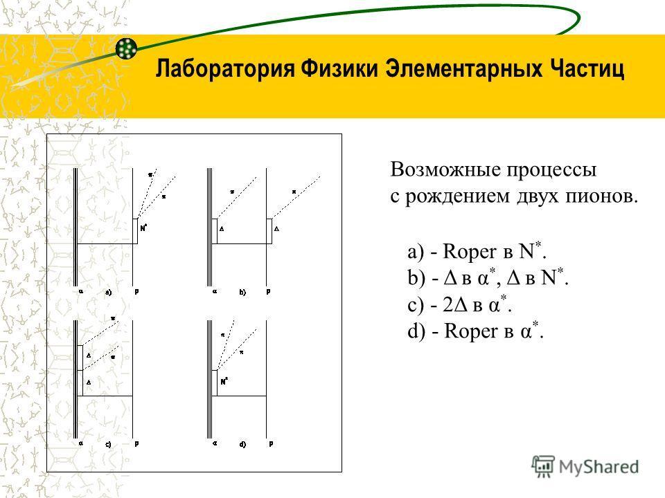 Лаборатория Физики Элементарных Частиц Возможные процессы с рождением двух пионов. a) - Roper в N *. b) - Δ в α *, Δ в N *. c) - 2Δ в α *. d) - Roper в α *.