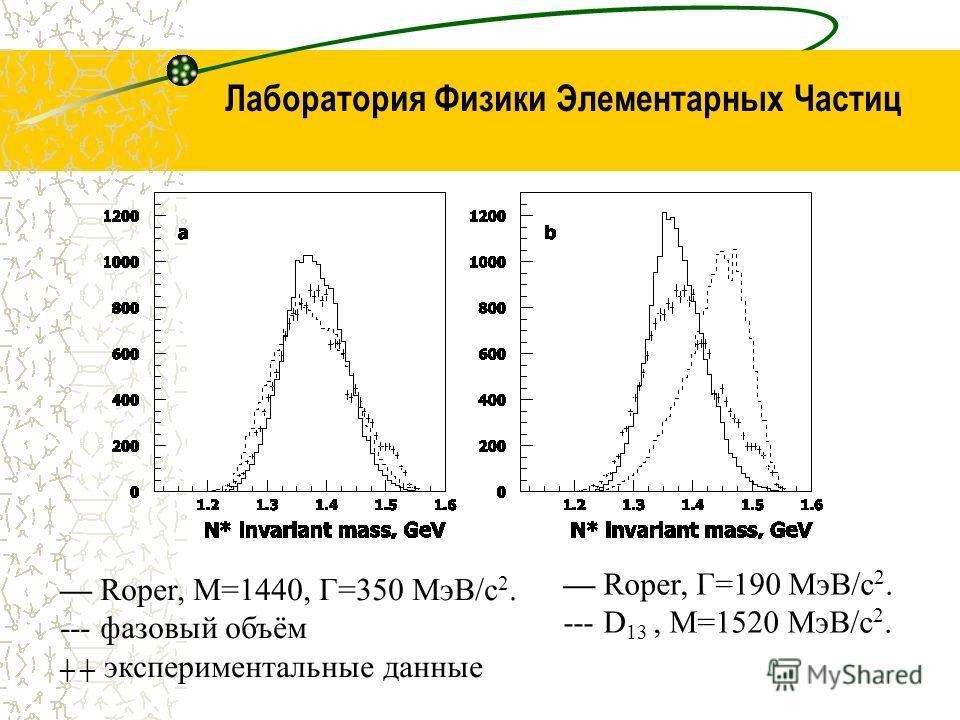 Лаборатория Физики Элементарных Частиц Roper, M=1440, Γ=350 МэВ/c 2. --- фазовый объём экспериментальные данные Roper, Γ=190 МэВ/c 2. --- D 13, M=1520 МэВ/c 2.