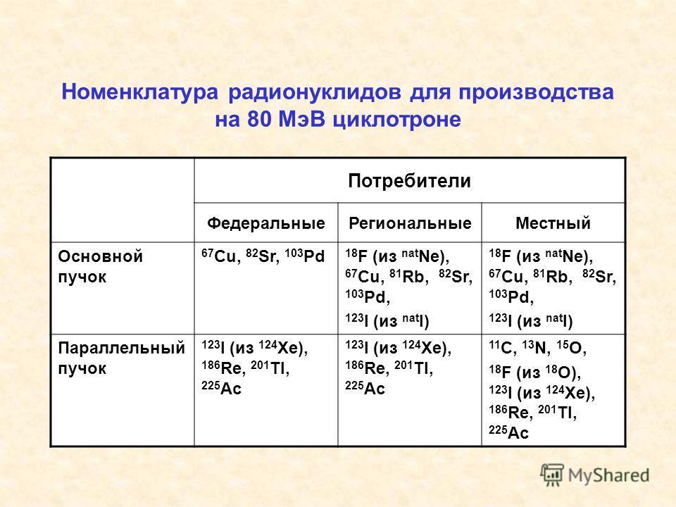 Номенклатура радионуклидов для производства на 80 МэВ циклотроне Потребители ФедеральныеРегиональныеМестный Основной пучок 67 Cu, 82 Sr, 103 Pd 18 F (из nat Ne), 67 Cu, 81 Rb, 82 Sr, 103 Pd, 123 I (из nat I) 18 F (из nat Ne), 67 Cu, 81 Rb, 82 Sr, 103