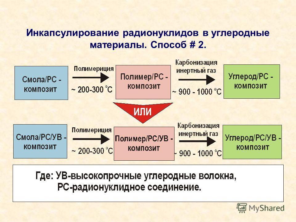 Инкапсулирование радионуклидов в углеродные материалы. Способ # 2.