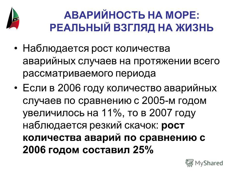АВАРИЙНОСТЬ НА МОРЕ: РЕАЛЬНЫЙ ВЗГЛЯД НА ЖИЗНЬ Наблюдается рост количества аварийных случаев на протяжении всего рассматриваемого периода Если в 2006 году количество аварийных случаев по сравнению с 2005-м годом увеличилось на 11%, то в 2007 году набл