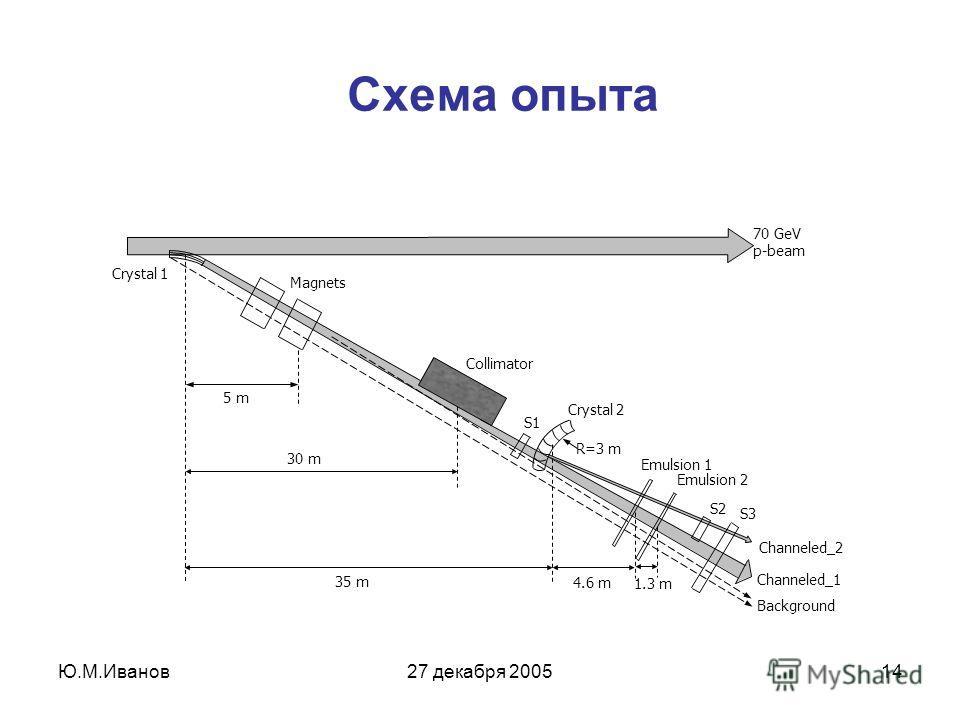 Ю.М.Иванов27 декабря 200514 Схема опыта Crystal 1 Magnets Crystal 2 Emulsion 1 S1 S2 S3 Background Channeled_1 30 m 35 m 4.6 m Collimator 1.3 m Emulsion 2 Channeled_2 70 GeV p-beam 5 m R=3 m