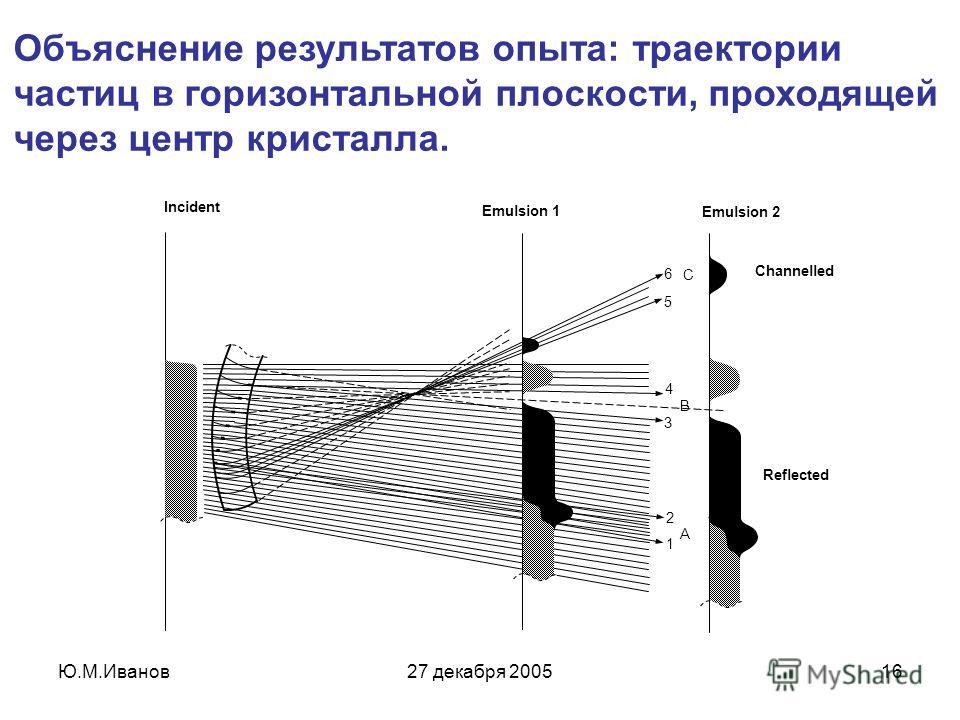 Ю.М.Иванов27 декабря 200516 Объяснение результатов опыта: траектории частиц в горизонтальной плоскости, проходящей через центр кристалла.