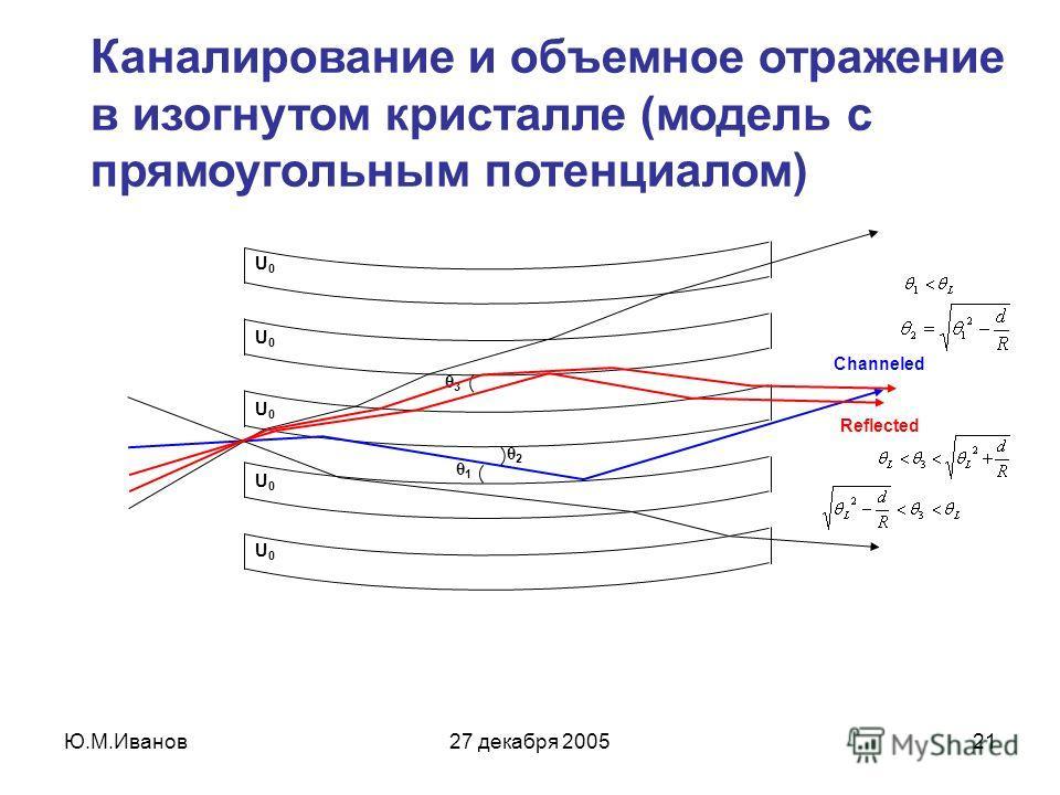 Ю.М.Иванов27 декабря 200521 Каналирование и объемное отражение в изогнутом кристалле (модель с прямоугольным потенциалом) U0U0 U0U0 U0U0 U0U0 U0U0 θ1θ1 θ3θ3 θ2θ2 Reflected Channeled