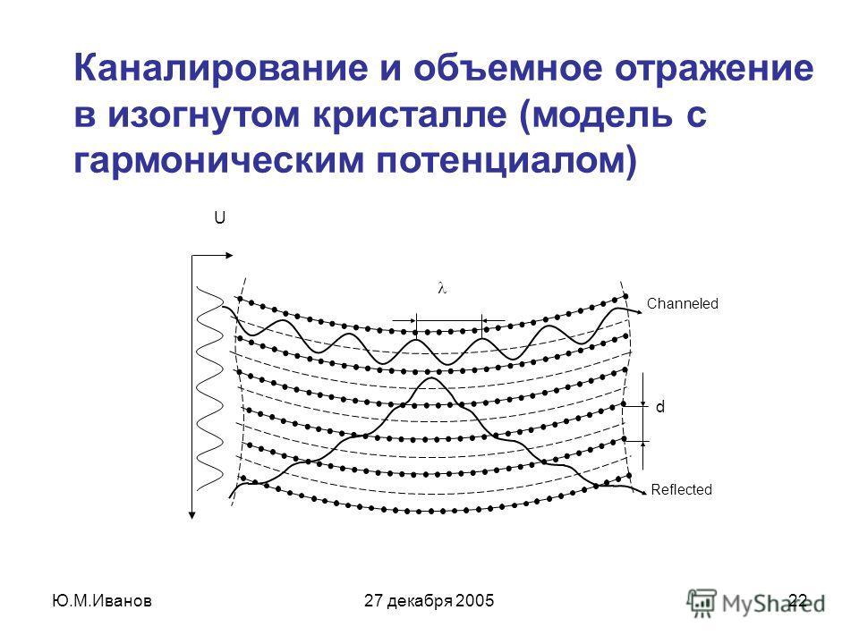 Ю.М.Иванов27 декабря 200522 Каналирование и объемное отражение в изогнутом кристалле (модель с гармоническим потенциалом) Reflected Channeled d U