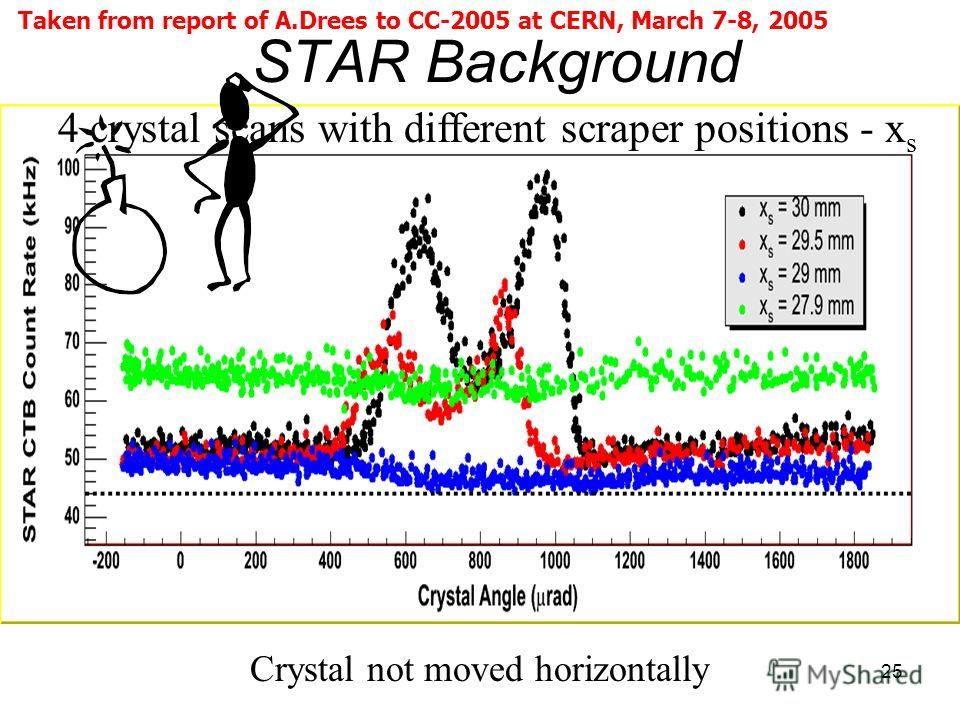 25 STAR Background 4 crystal scans with different scraper positions - x s Crystal not moved horizontally Taken from report of A.Drees to CC-2005 at CERN, March 7-8, 2005