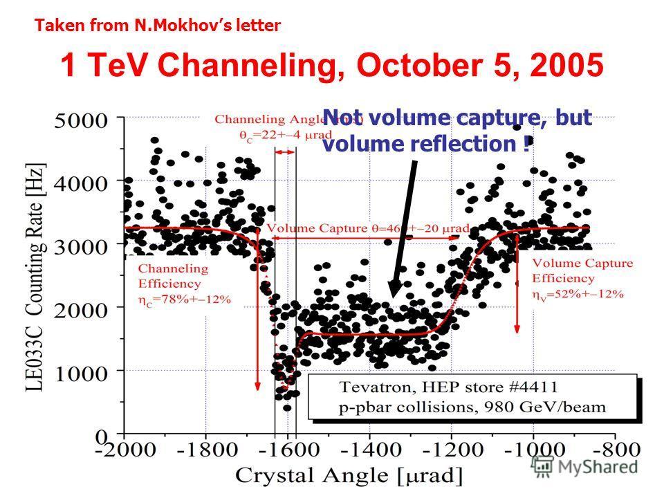 Ю.М.Иванов27 декабря 200526 1 TeV Channeling, October 5, 2005 Taken from N.Mokhovs letter Not volume capture, but volume reflection !