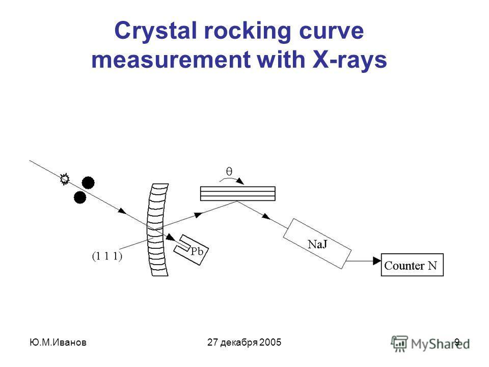 Ю.М.Иванов27 декабря 20059 Crystal rocking curve measurement with X-rays