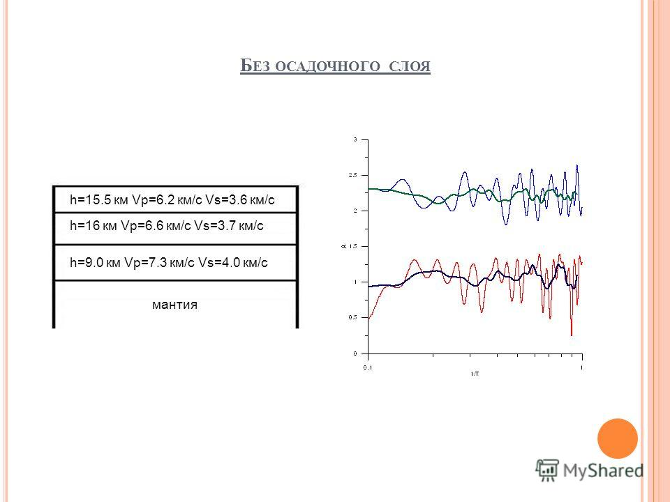Б ЕЗ ОСАДОЧНОГО СЛОЯ h=15.5 км Vp=6.2 км/c Vs=3.6 км/c h=16 км Vp=6.6 км/c Vs=3.7 км/c h=9.0 км Vp=7.3 км/c Vs=4.0 км/c мантия