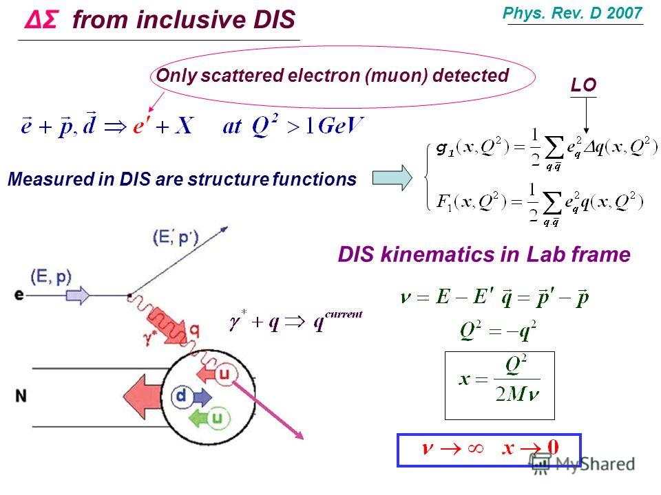 DIS kinematics in Lab frame Phys. Rev. D 2007 ΔΣ from inclusive DIS Only scattered electron (muon) detected Measured in DIS are structure functions LO