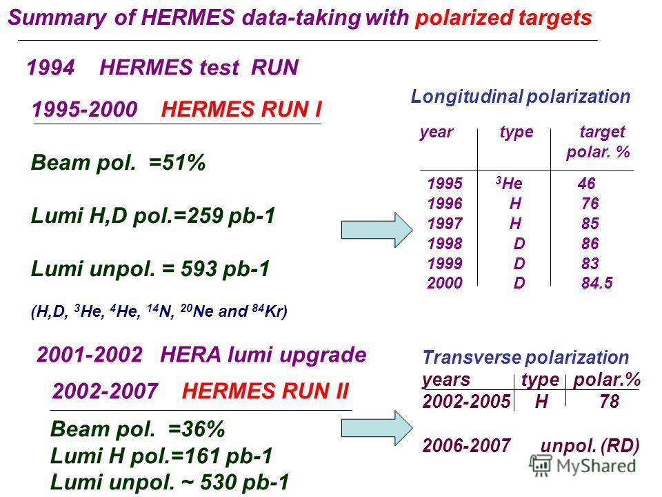 Summary of HERMES data-taking with polarized targets year type target polar. % 1995 3 He 46 1996 H 76 1997 H 85 1998 D 86 1999 D 83 2000 D 84.5 1994 HERMES test RUN 1995-2000 HERMES RUN I Beam pol. =51% Lumi H,D pol.=259 pb-1 Lumi unpol. = 593 pb-1 (