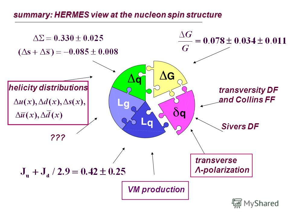 summary: HERMES view at the nucleon spin structure helicity distributions ??? transversity DF and Collins FF Sivers DF transverse Λ-polarization VM production