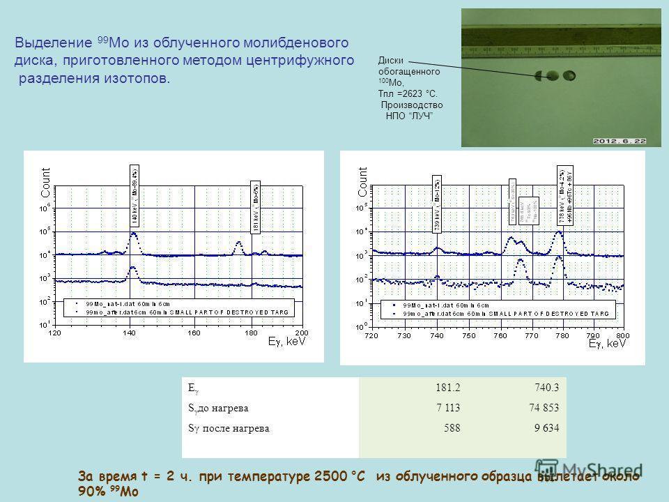 ЕγЕγ 181.2740.3 S γ до нагрева7 11374 853 Sγ после нагрева5889 634 Выделение 99 Мо из облученного молибденового диска, приготовленного методом центрифужного разделения изотопов. За время t = 2 ч. при температуре 2500 °С из облученного образца вылетае