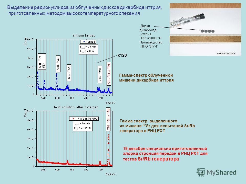 Выделение радионуклидов из облученных дисков дикарбида иттрия, приготовленных методом высокотемпературного спекания Диски дикарбида иттрия Тпл =2000 °С. Производство НПО ЛУЧ x120 Гамма-спектр облученной мишени дикарбида иттрия Гамма спектр выделенног