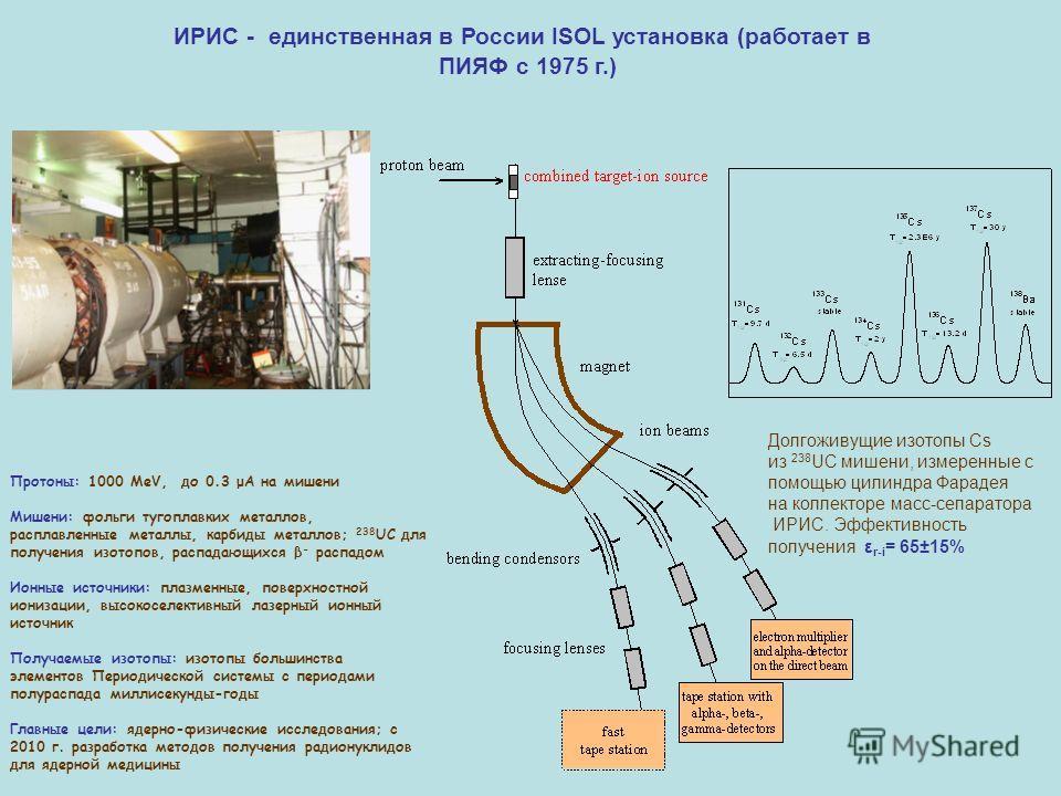 ИРИС - единственная в России ISOL установка (работает в ПИЯФ с 1975 г.) Протоны: 1000 MeV, до 0.3 μA на мишени Мишени: фольги тугоплавких металлов, расплавленные металлы, карбиды металлов; 238 UC для получения изотопов, распадающихся β - распадом Ион