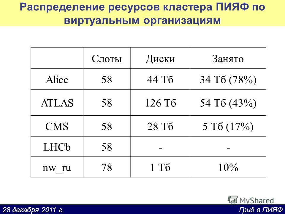 28 декабря 2011 г. Грид в ПИЯФ Распределение ресурсов кластера ПИЯФ по виртуальным организациям СлотыДискиЗанято Alice5844 Тб34 Тб (78%) ATLAS58126 Тб54 Тб (43%) CMS5828 Тб5 Тб (17%) LHCb58-- nw_ru781 Тб10%
