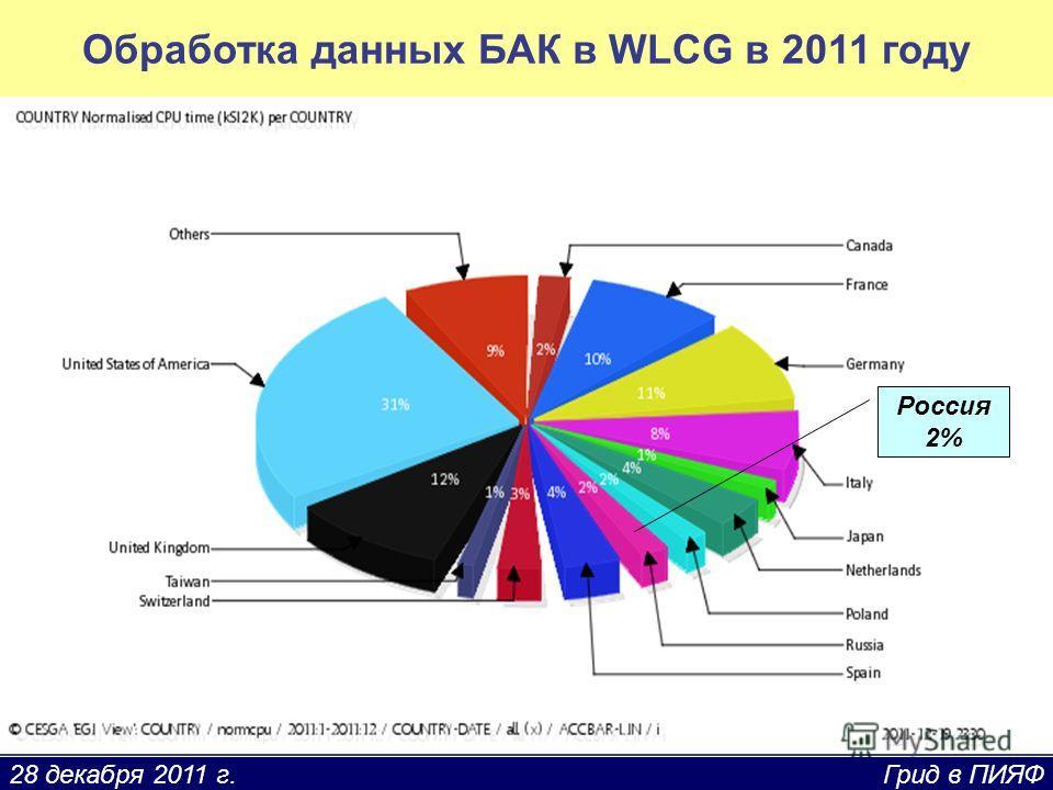28 декабря 2011 г. Грид в ПИЯФ Обработка данных БАК в WLCG в 2011 году Россия 2%