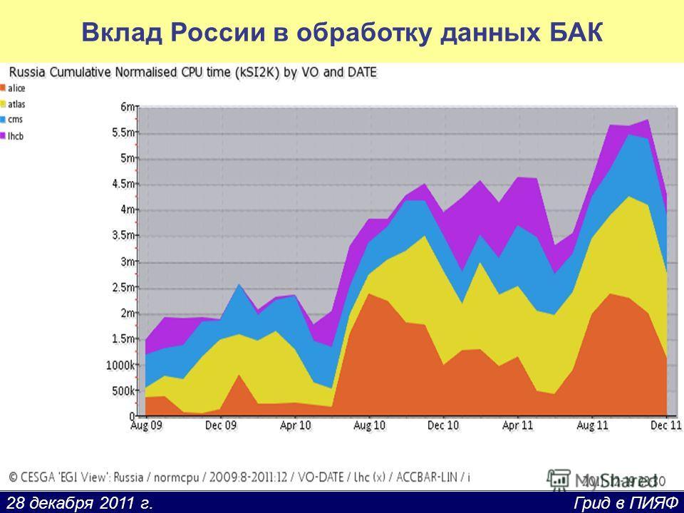 28 декабря 2011 г. Грид в ПИЯФ Вклад России в обработку данных БАК