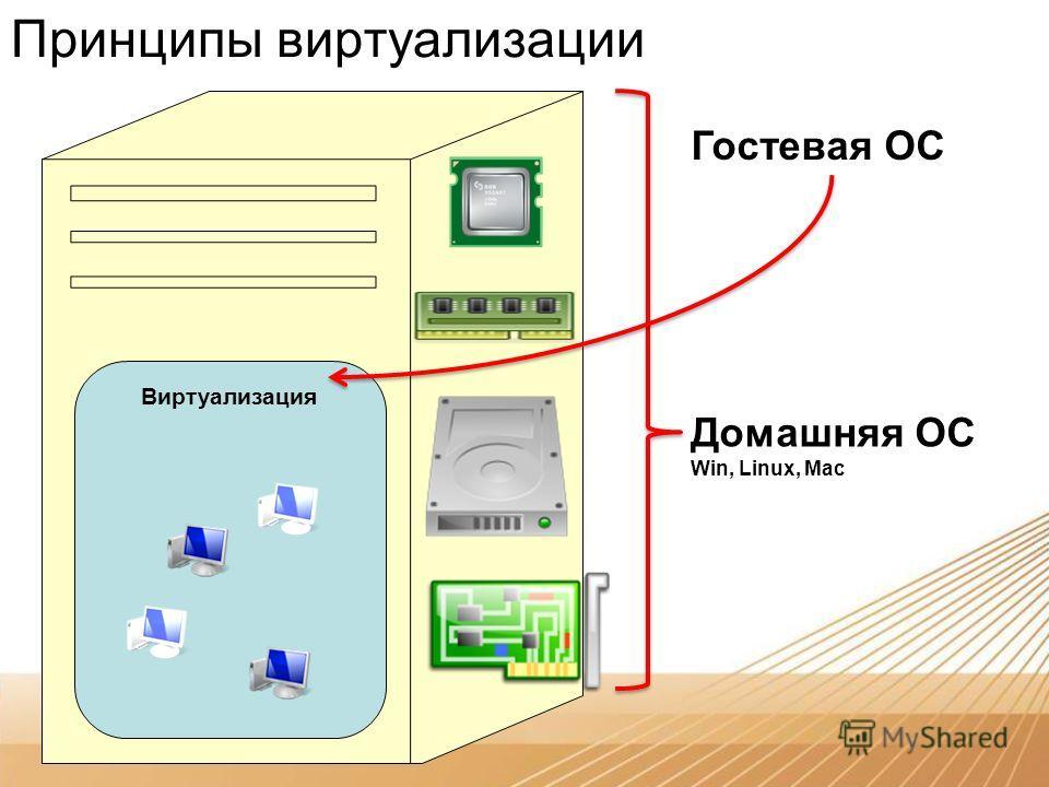 Принципы виртуализации Виртуализация Домашняя ОС Win, Linux, Mac Гостевая ОС