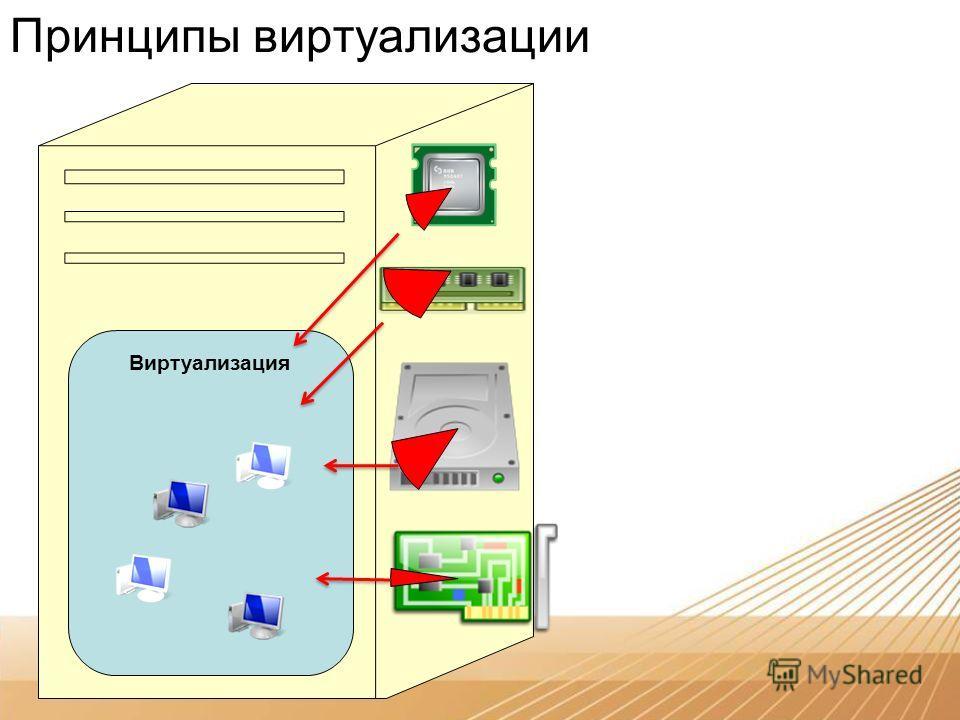 Принципы виртуализации Виртуализация