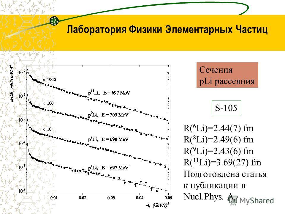 Лаборатория Физики Элементарных Частиц Сечения pLi рассеяния S-105 R( 6 Li)=2.44(7) fm R( 8 Li)=2.49(6) fm R( 9 Li)=2.43(6) fm R( 11 Li)=3.69(27) fm Подготовлена статья к публикации в Nucl.Phys. A.