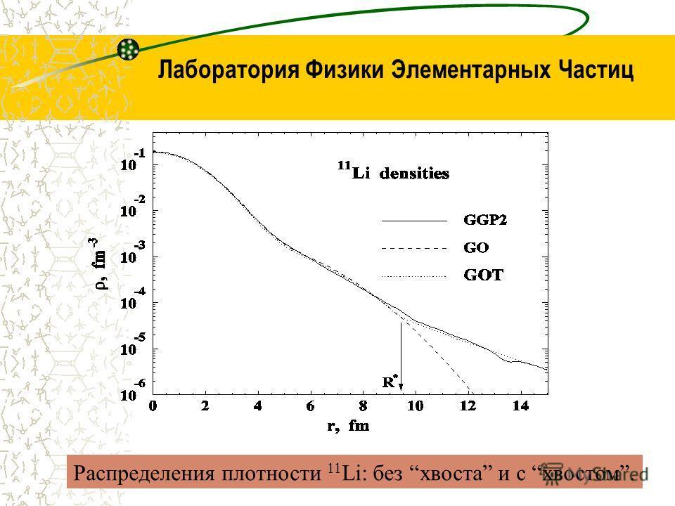 Лаборатория Физики Элементарных Частиц Распределения плотности 11 Li: без хвоста и с хвостом.