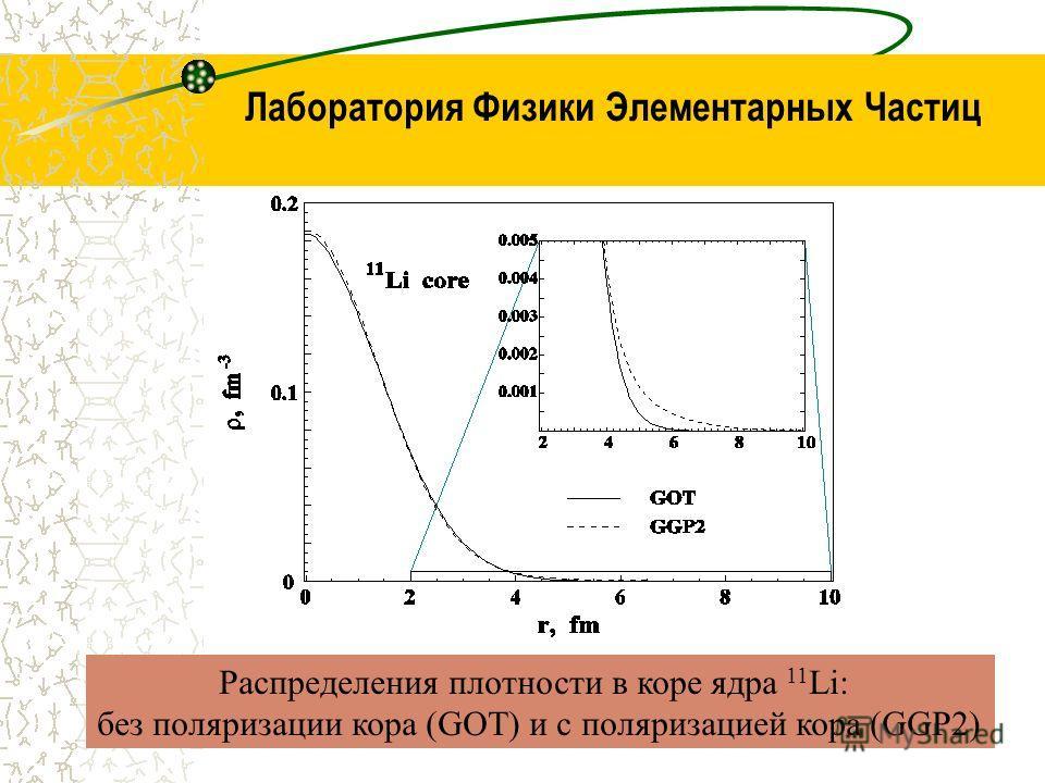 Лаборатория Физики Элементарных Частиц Распределения плотности в коре ядра 11 Li: без поляризации кора (GOT) и с поляризацией кора (GGP2)
