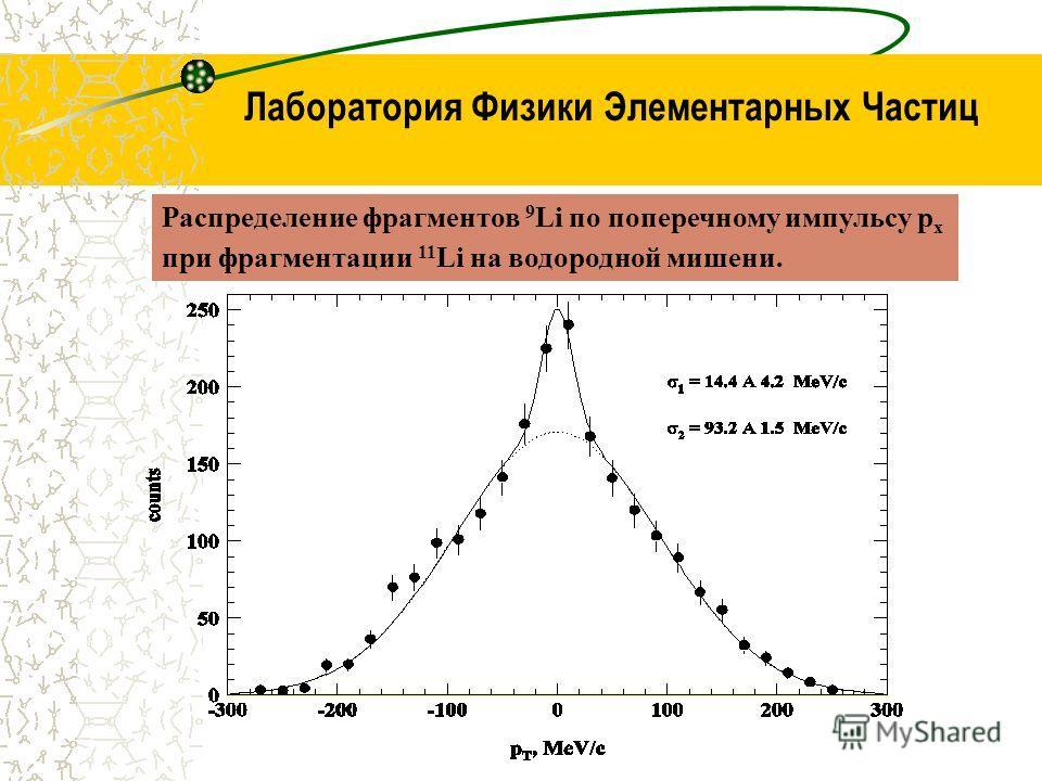 Лаборатория Физики Элементарных Частиц Распределение фрагментов 9 Li по поперечному импульсу p x при фрагментации 11 Li на водородной мишени.