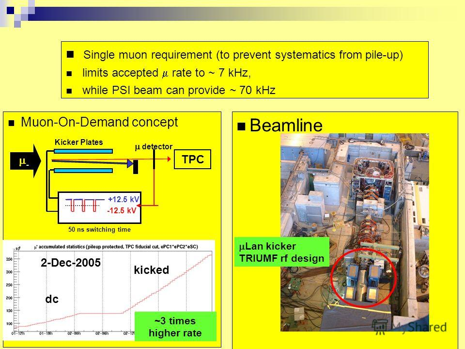Muon-On-Demand concept Beamline Single muon requirement (to prevent systematics from pile-up) limits accepted rate to ~ 7 kHz, while PSI beam can provide ~ 70 kHz - +12.5 kV -12.5 kV Kicker Plates 50 ns switching time detector TPC Fig will be improve