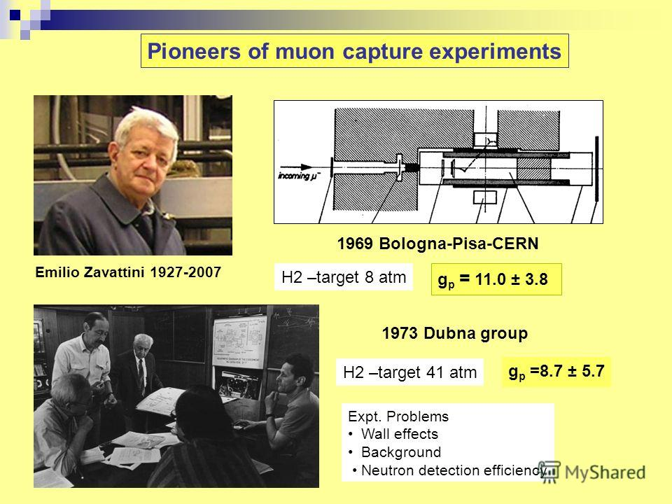 Emilio Zavattini 1927-2007 1969 Bologna-Pisa-CERN 1973 Dubna group H2 –target 8 atm Pioneers of muon capture experiments H2 –target 41 atm g p = 11.0 ± 3.8 Expt. Problems Wall effects Background Neutron detection efficiency g p =8.7 ± 5.7