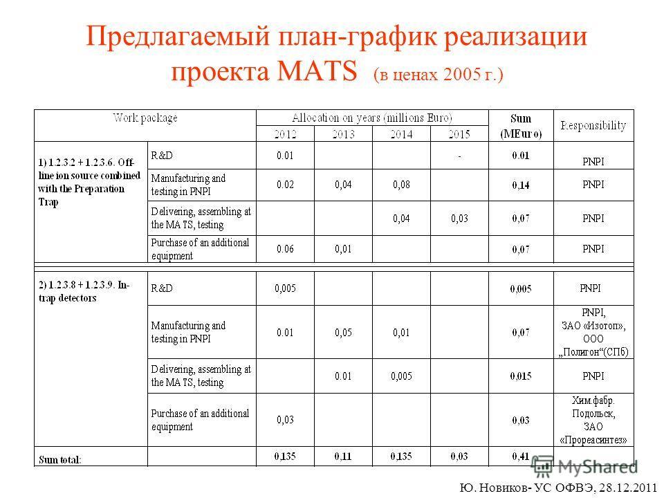 Предлагаемый план-график реализации проекта MATS (в ценах 2005 г.) Ю. Новиков- УС ОФВЭ, 28.12.2011