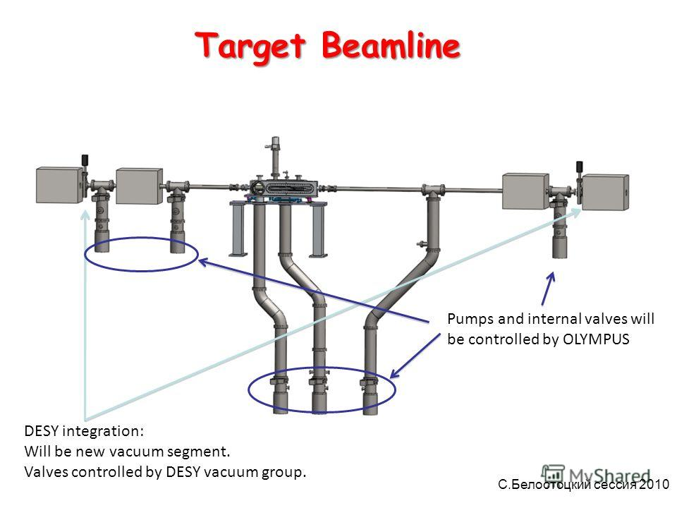 Target System DESY integration: Will be new vacuum segment. Valves controlled by DESY vacuum group. Pumps and internal valves will be controlled by OLYMPUS Target Beamline С.Белостоцкий сессия 2010