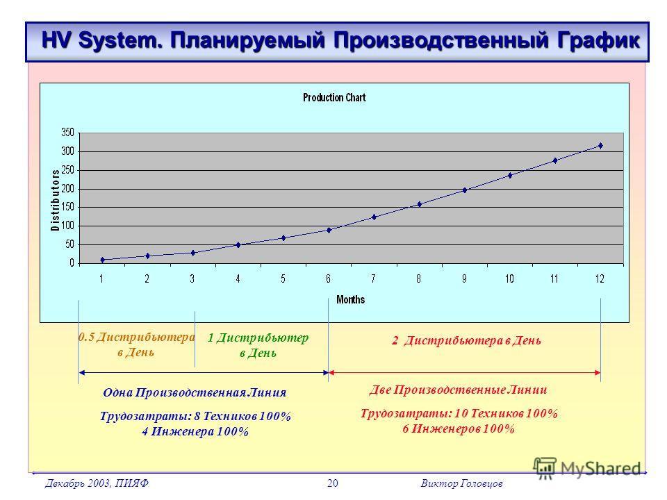 Декабрь 2003, ПИЯФВиктор Головцов20 HV System. Планируемый Производственный График HV System. Планируемый Производственный График 0.5 Дистрибьютера в День 1 Дистрибьютер в День Одна Производственная Линия Трудозатраты: 8 Техников 100% 4 Инженера 100%