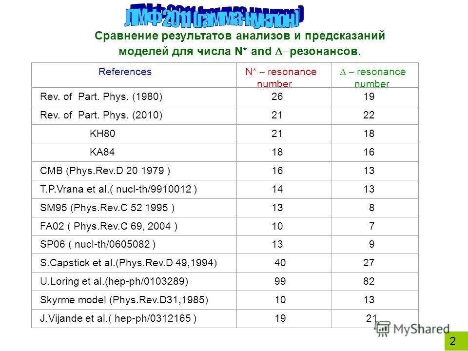 2 Сравнение результатов анализов и предсказаний моделей для числа N* and резонансов. References N* resonance number resonance number Rev. of Part. Phys. (1980) 26 19 Rev. of Part. Phys. (2010) 21 22 KH80 21 18 KA84 18 16 CMB (Phys.Rev.D 20 1979 ) 16
