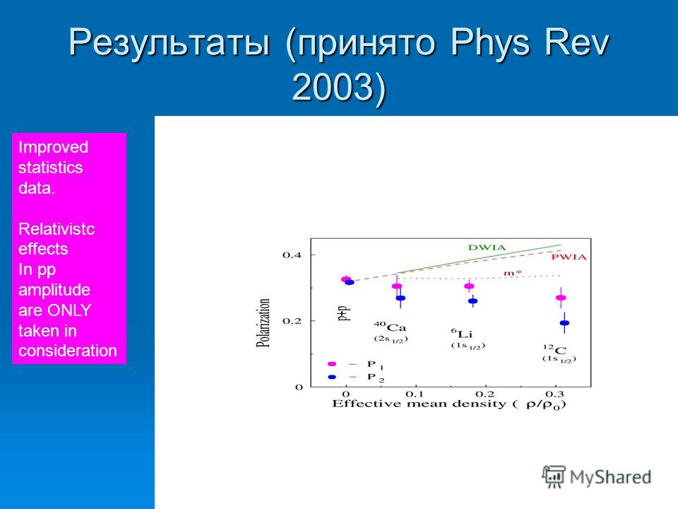 Результаты (принято Phys Rev 2003) Improved statistics data. Relativistc effects In pp amplitude are ONLY taken in consideration