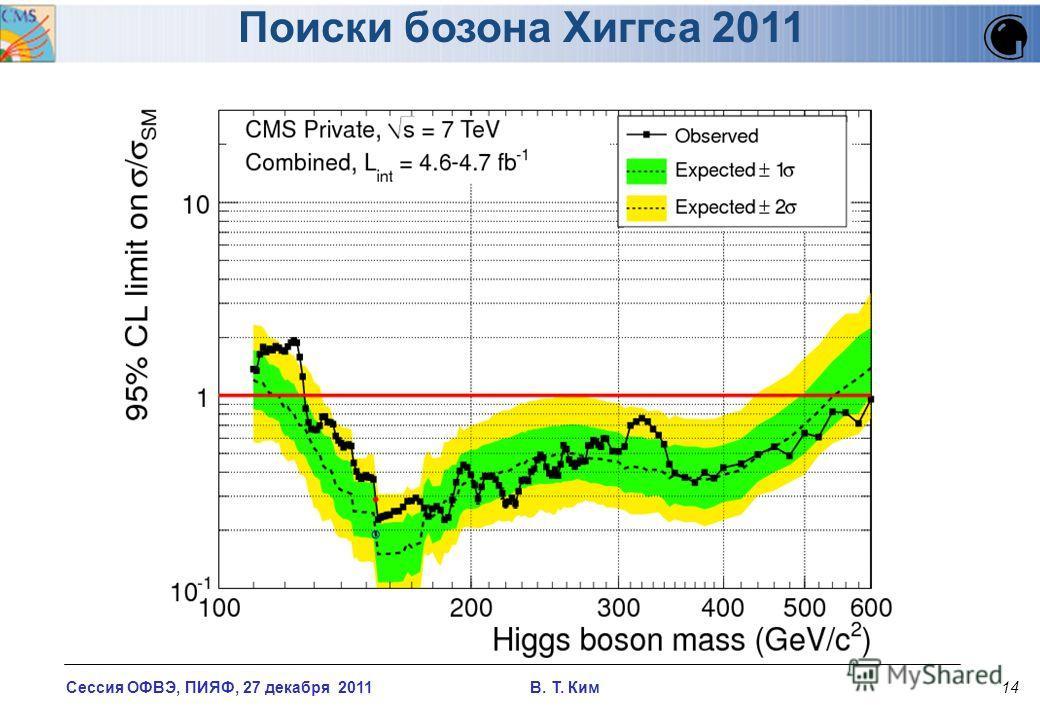 Сессия ОФВЭ, ПИЯФ, 27 декабря 2011 В. T. Ким14 Поиски бозона Хиггса 2011