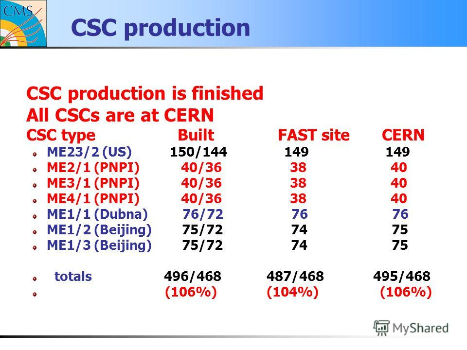 CSC production CSC production is finished All CSCs are at CERN CSC type Built FAST site CERN ME23/2 (US) 150/144 149 149 ME2/1 (PNPI) 40/36 38 40 ME3/1 (PNPI) 40/36 38 40 ME4/1 (PNPI) 40/36 38 40 ME1/1 (Dubna) 76/72 76 76 ME1/2 (Beijing) 75/72 74 75