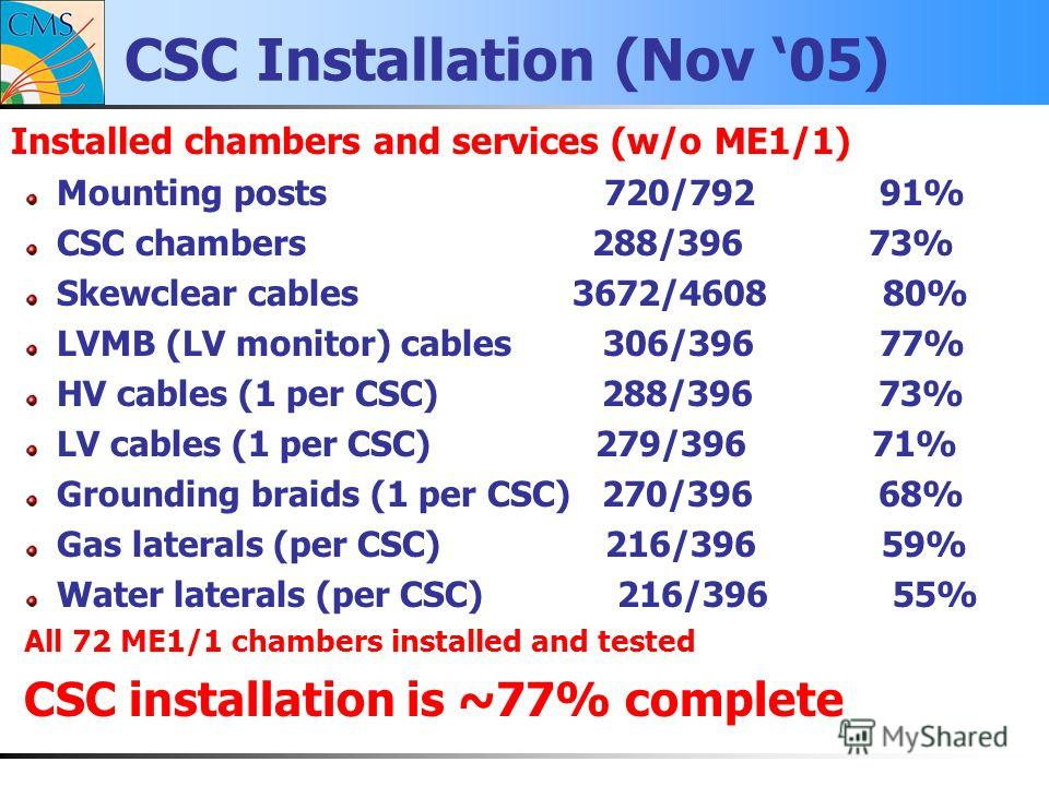 CSC Installation (Nov 05) Installed chambers and services (w/o ME1/1) Mounting posts 720/792 91% CSC chambers 288/396 73% Skewclear cables 3672/4608 80% LVMB (LV monitor) cables 306/396 77% HV cables (1 per CSC) 288/396 73% LV cables (1 per CSC) 279/