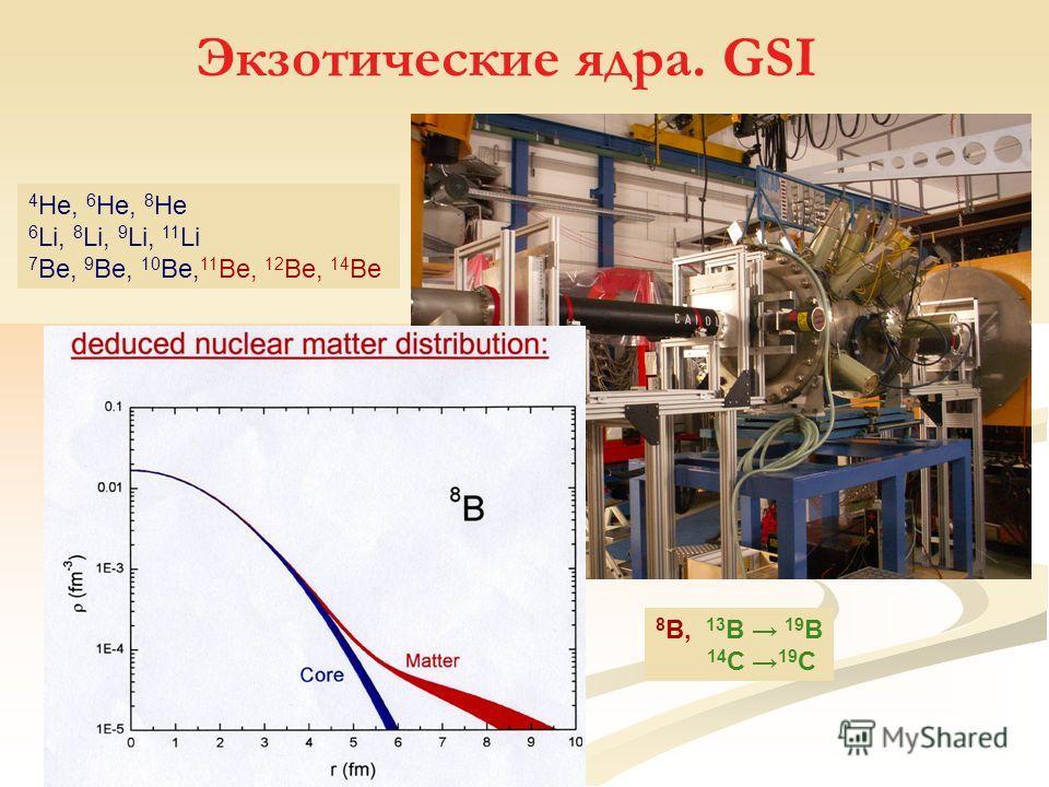 Экзотические ядра. GSI 4 He, 6 He, 8 He 6 Li, 8 Li, 9 Li, 11 Li 7 Be, 9 Be, 10 Be, 11 Be, 12 Be, 14 Be 8 B, 13 B 19 B 14 C 19 C