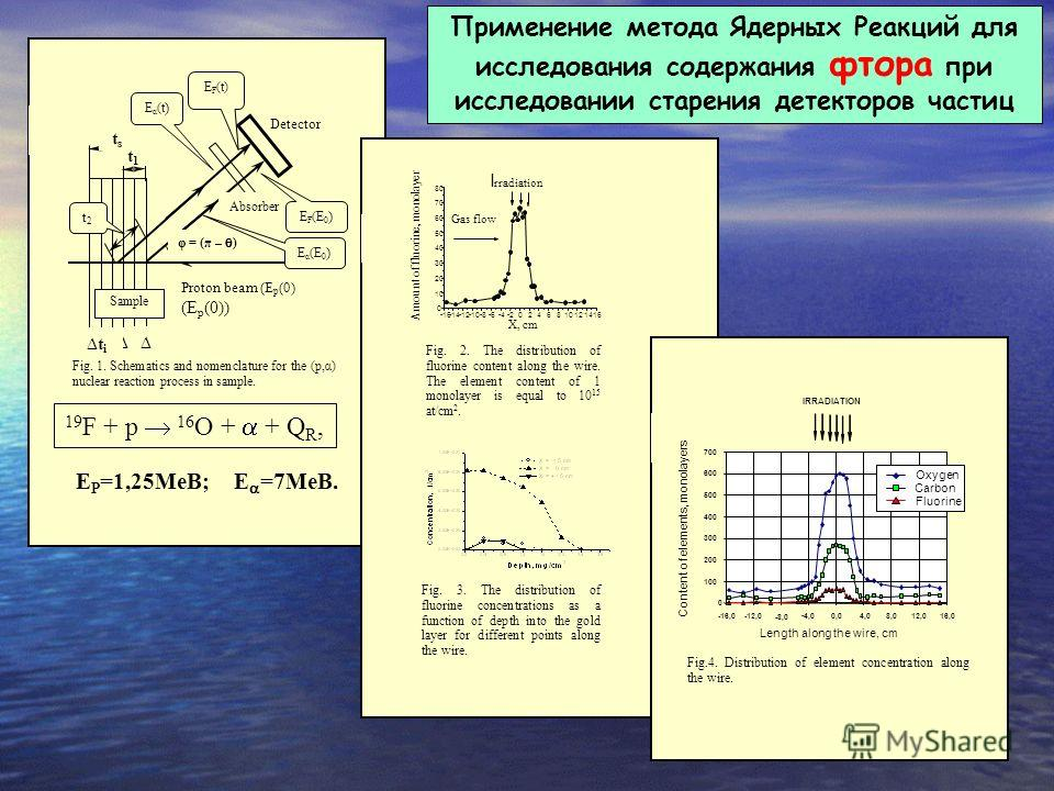 E. Robutti Е Р =1,25МеВ; Е =7МеВ. Detector t i t 1 t i +k t1t1 tsts t2t2 φ = (π – ) Proton beam (E p (0) (E p (0)) Absorbe r E F (t) E α (t ) E F (E 0 ) E α (E 0 ) Sample Fig. 1. Schematics and nomenclature for the (p,α) nuclear reaction process in s