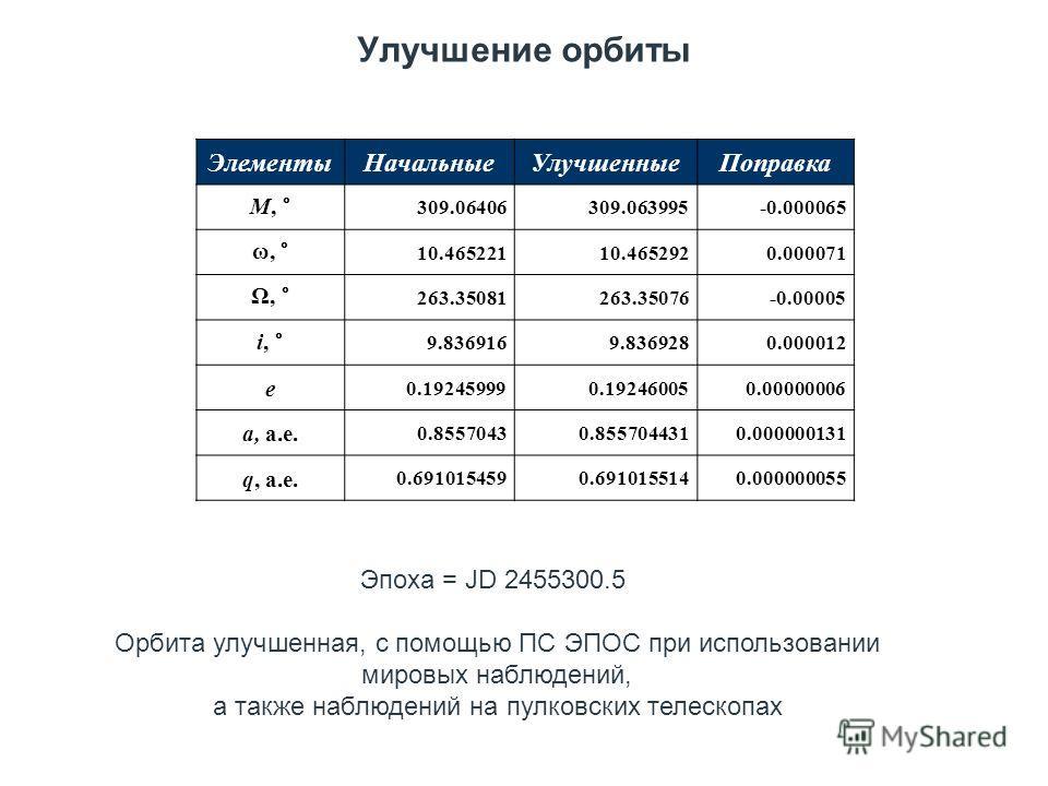 Улучшение орбиты Эпоха = JD 2455300.5 Орбита улучшенная, с помощью ПС ЭПОС при использовании мировых наблюдений, а также наблюдений на пулковских телескопах ЭлементыНачальныеУлучшенныеПоправка M, ° 309.06406309.063995-0.000065 ω, ° 10.46522110.465292