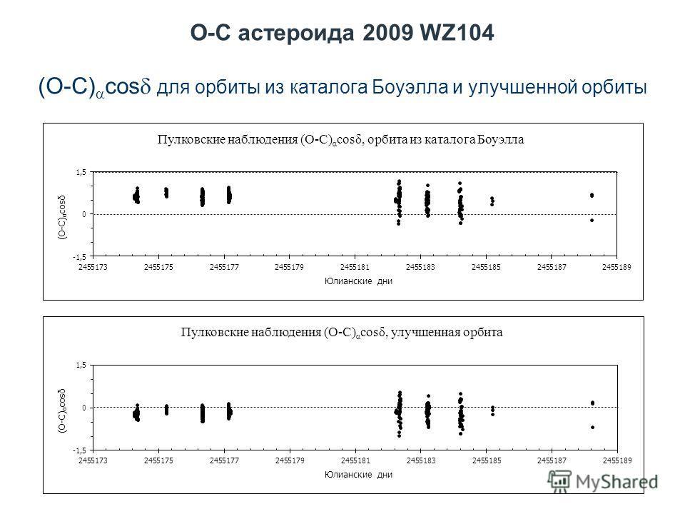 O-C астероида 2009 WZ104 (O-C) cos для орбиты из каталога Боуэлла и улучшенной орбиты